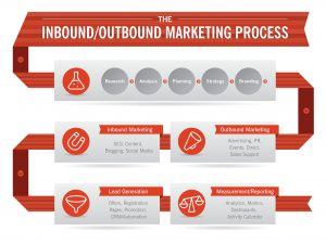 Inbound-Outbound-Marketing-Infographic